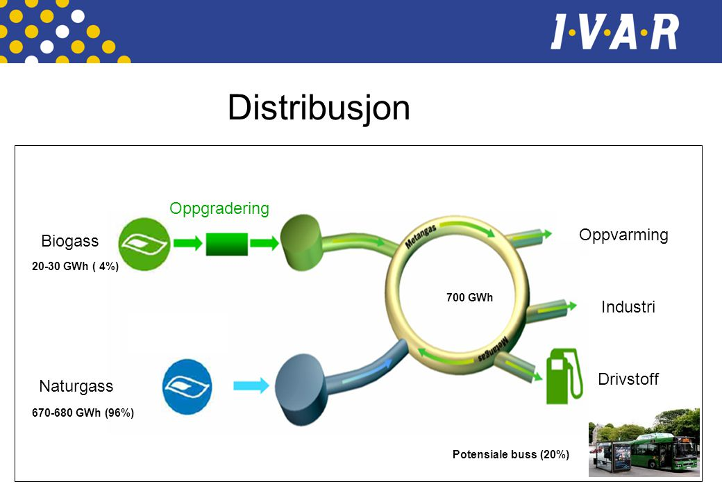 Distribusjon Oppgradering Oppvarming Biogass Industri Drivstoff