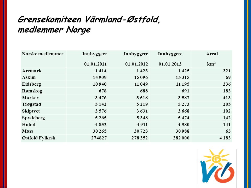 Grensekomiteen Värmland-Østfold, medlemmer Norge
