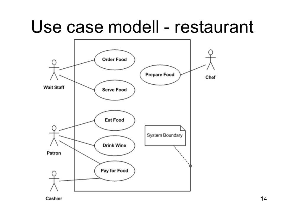 Use case modell - restaurant