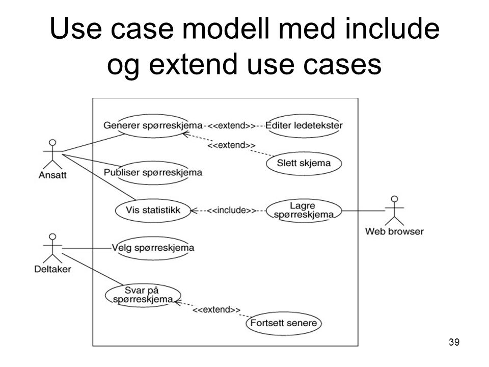Use case modell med include og extend use cases