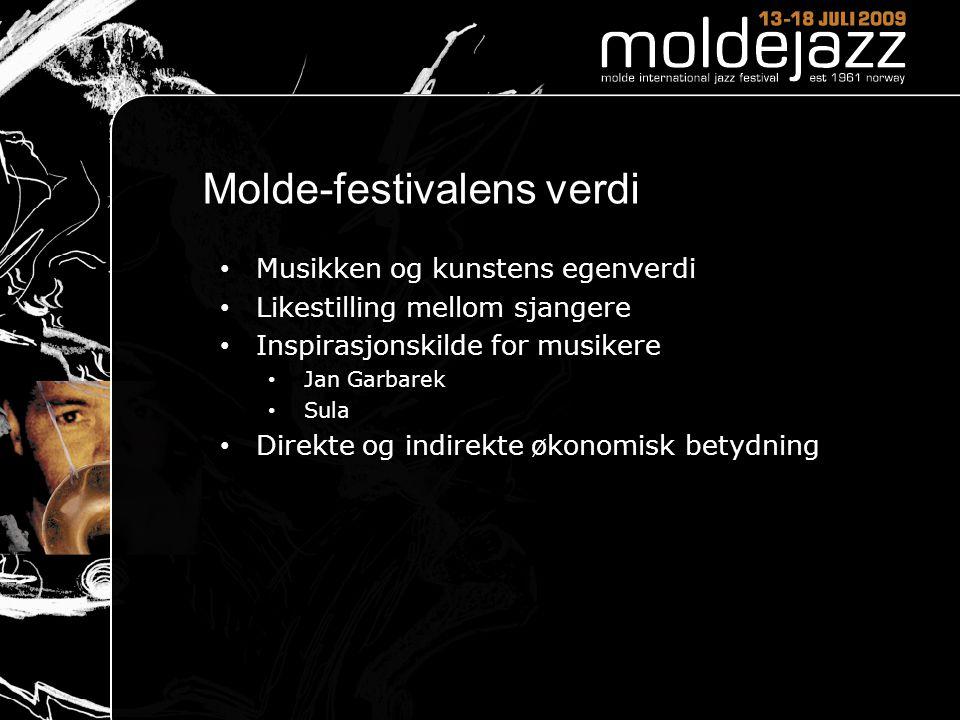Molde-festivalens verdi