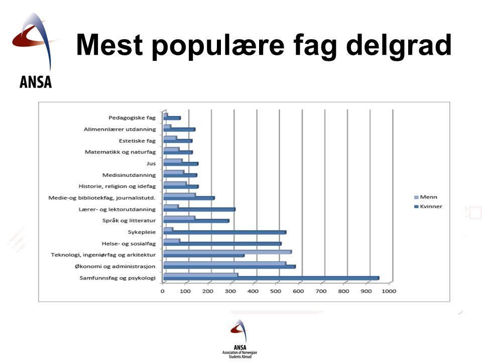 Mest populære fag delgrad
