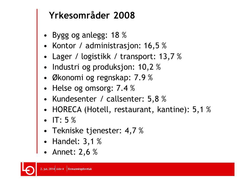 Yrkesområder 2008 Bygg og anlegg: 18 % Kontor / administrasjon: 16,5 %