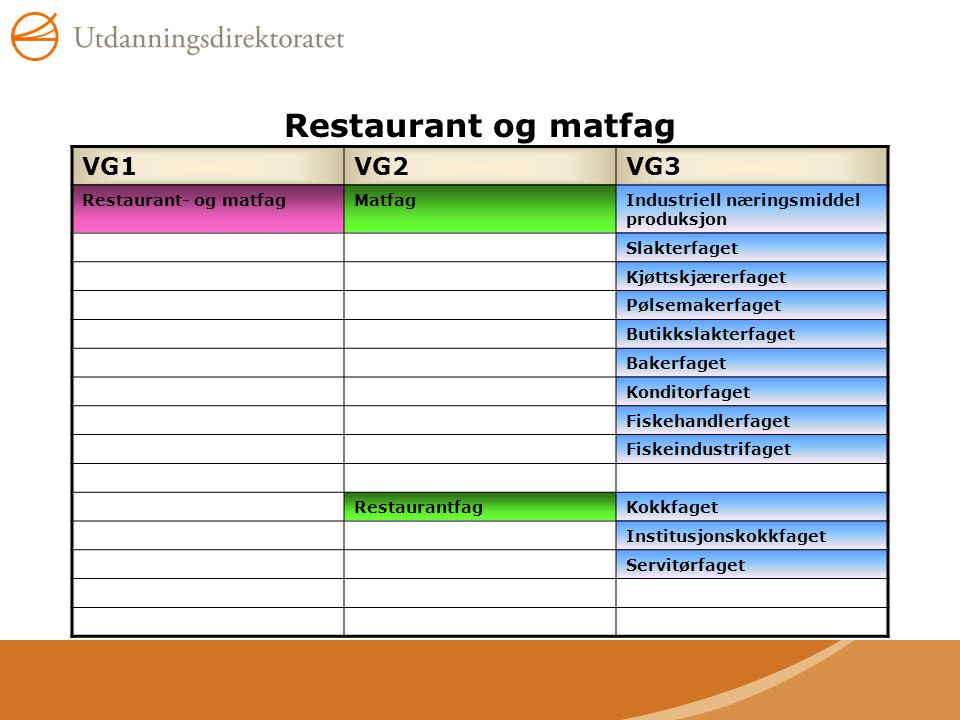 Restaurant og matfag VG1 VG2 VG3 Restaurant- og matfag Matfag