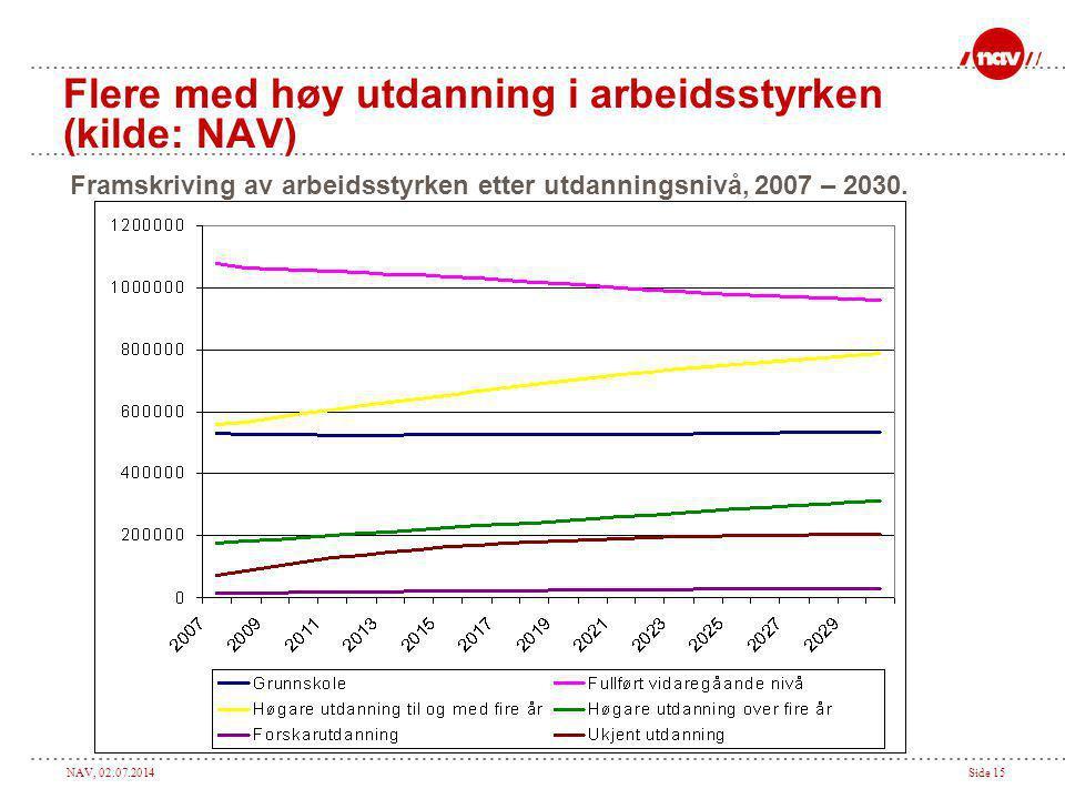Flere med høy utdanning i arbeidsstyrken (kilde: NAV)