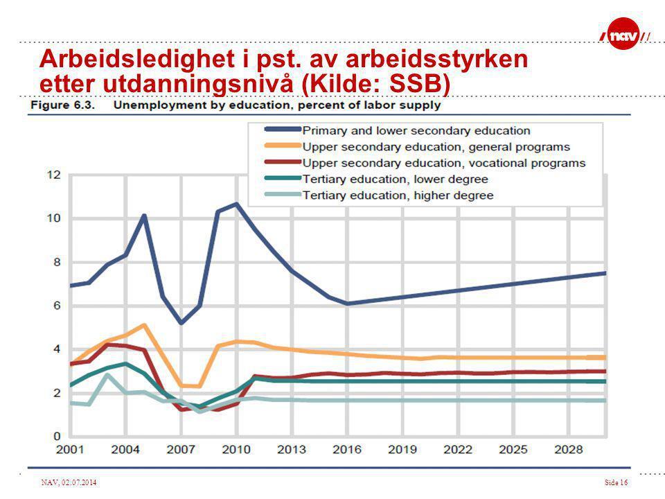Arbeidsledighet i pst. av arbeidsstyrken etter utdanningsnivå (Kilde: SSB)