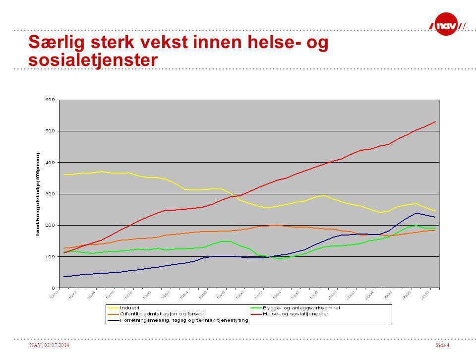 Særlig sterk vekst innen helse- og sosialetjenster