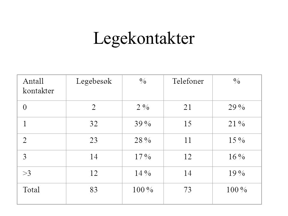 Legekontakter Antall kontakter Legebesøk % Telefoner 2 2 % 21 29 % 1
