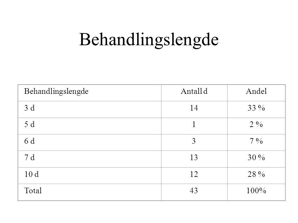 Behandlingslengde Behandlingslengde Antall d Andel 3 d 14 33 % 5 d 1