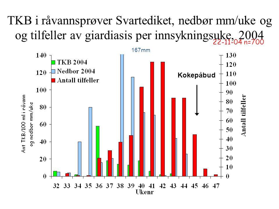 TKB i råvannsprøver Svartediket, nedbør mm/uke og og tilfeller av giardiasis per innsykningsuke, 2004