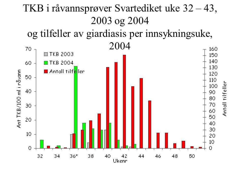 TKB i råvannsprøver Svartediket uke 32 – 43, 2003 og 2004 og tilfeller av giardiasis per innsykningsuke, 2004