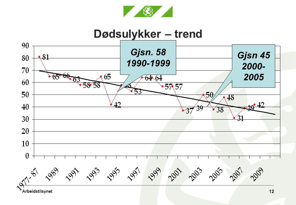 Dødsulykker – trend Gjsn. 58 1990-1999 Gjsn 45 2000-2005