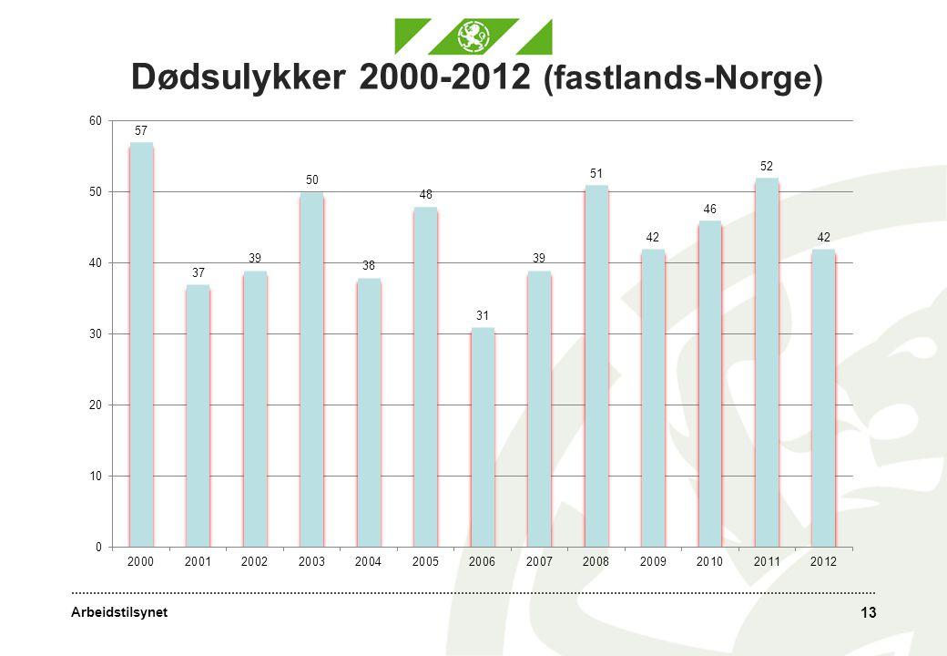 Dødsulykker 2000-2012 (fastlands-Norge)