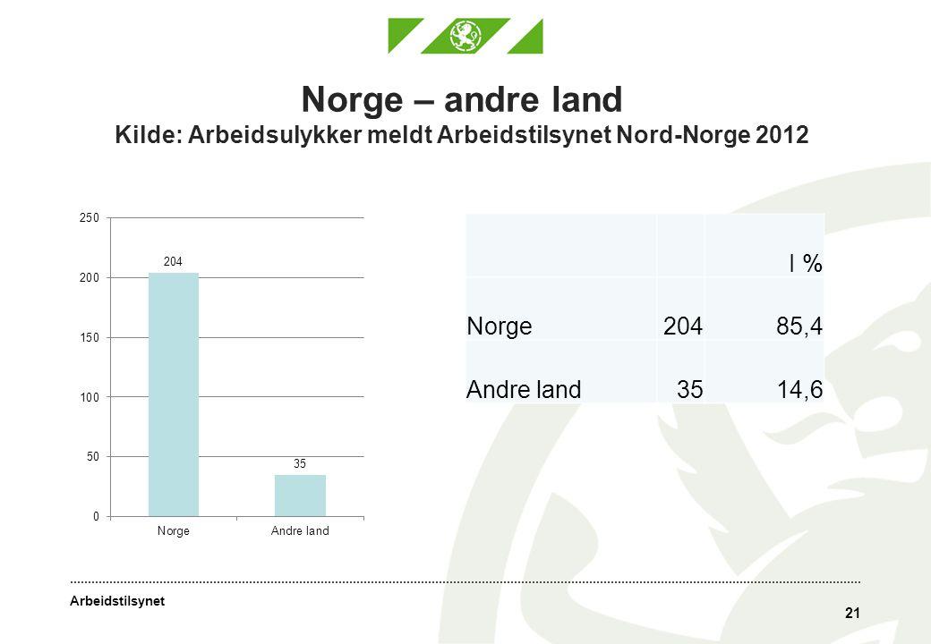 Norge – andre land Kilde: Arbeidsulykker meldt Arbeidstilsynet Nord-Norge 2012