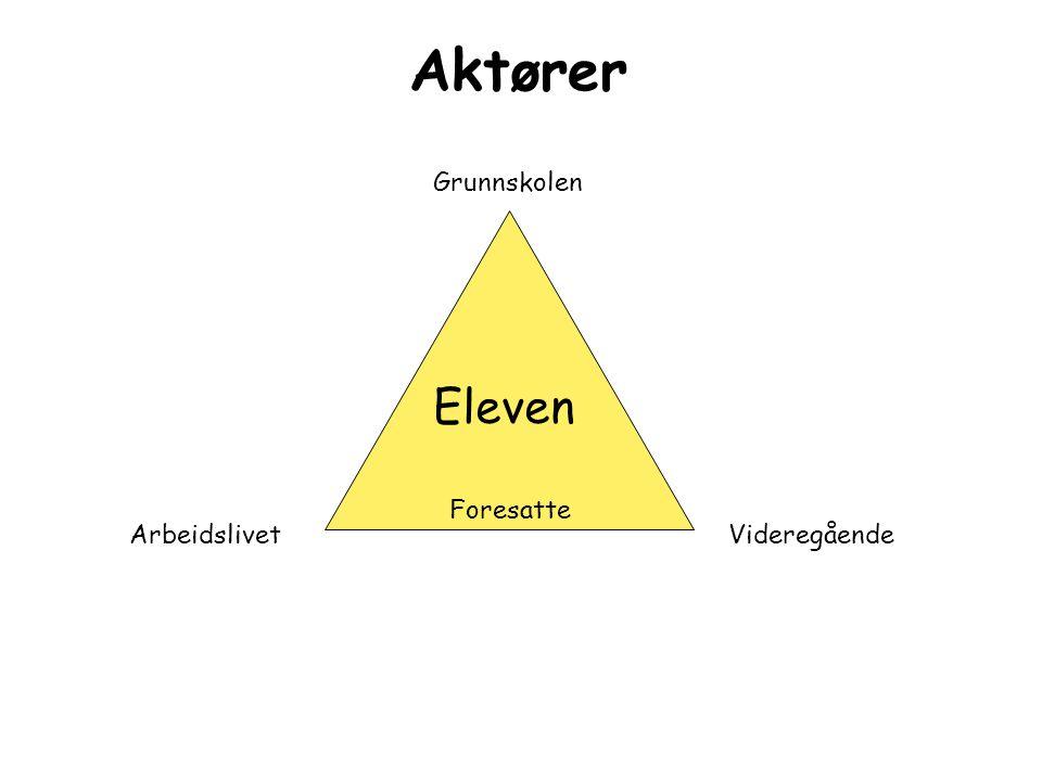 Aktører Eleven Grunnskolen Foresatte Arbeidslivet Videregående