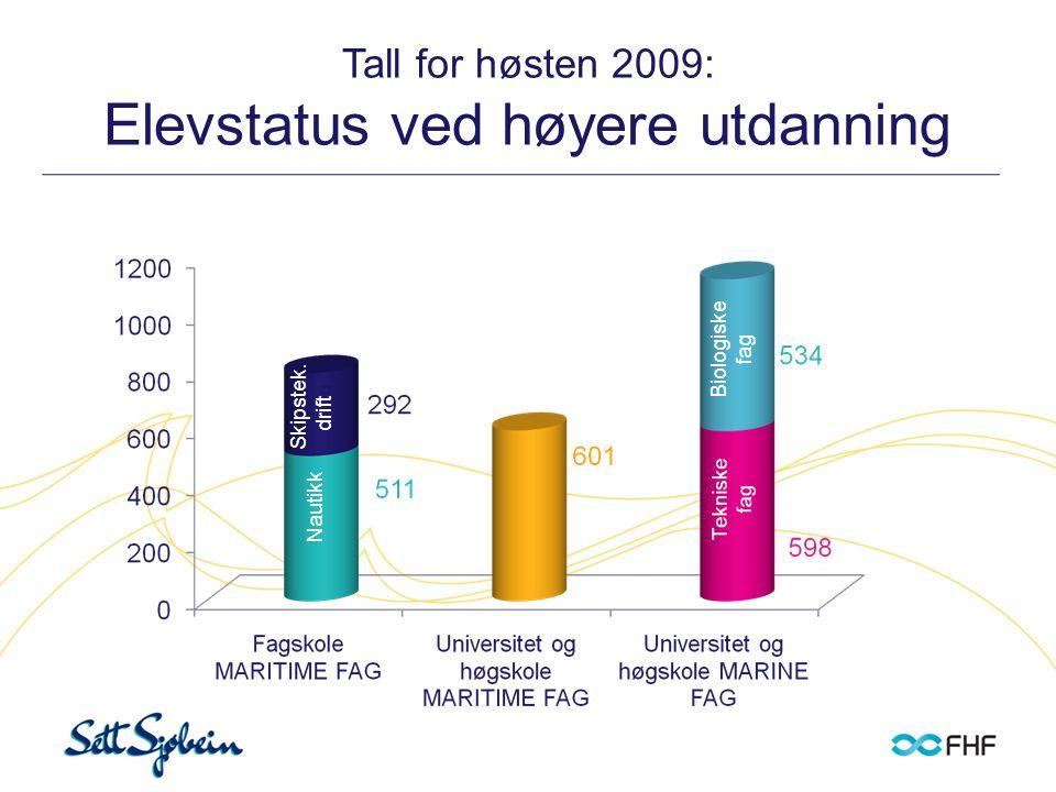 Tall for høsten 2009: Elevstatus ved høyere utdanning