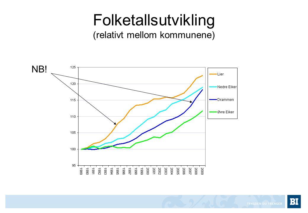 Folketallsutvikling (relativt mellom kommunene)