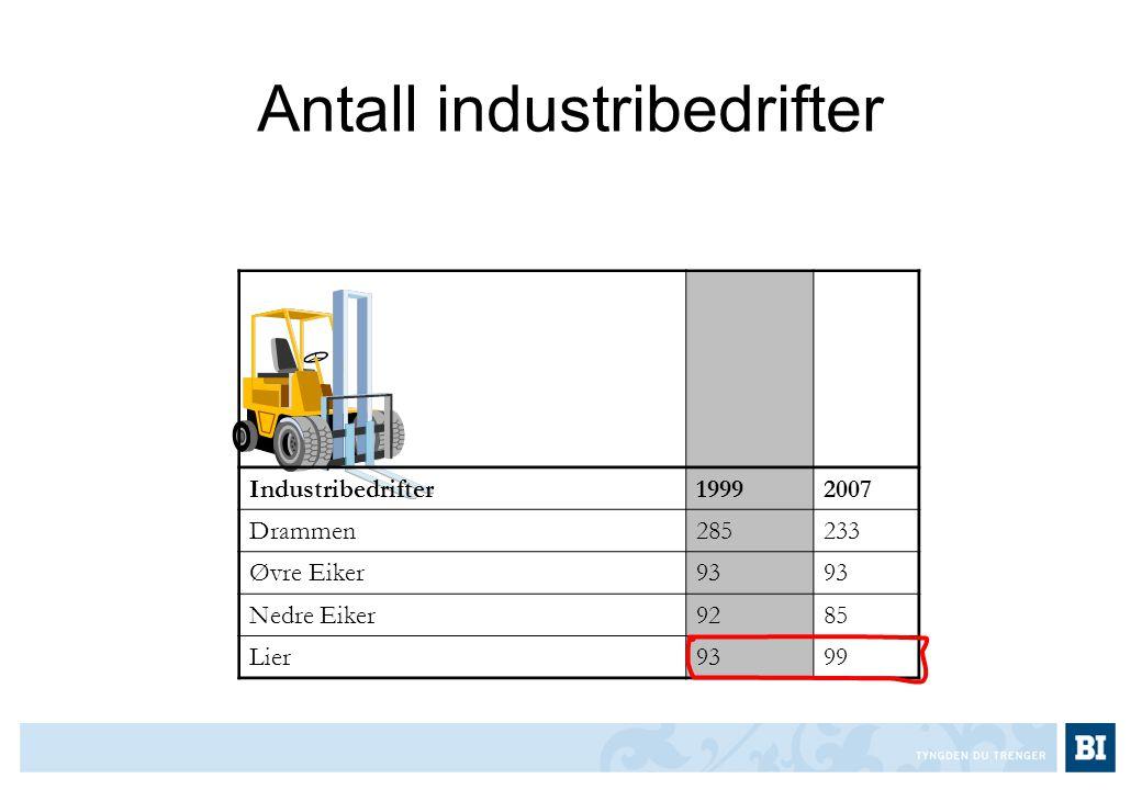 Antall industribedrifter