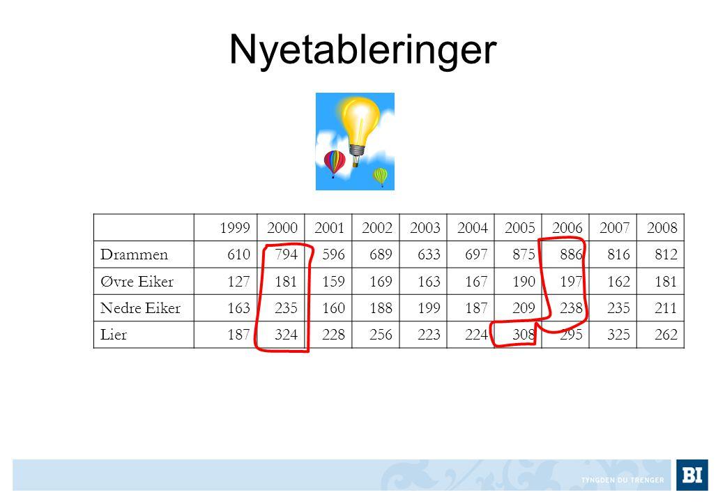 Nyetableringer 1999. 2000. 2001. 2002. 2003. 2004. 2005. 2006. 2007. 2008. Drammen. 610.