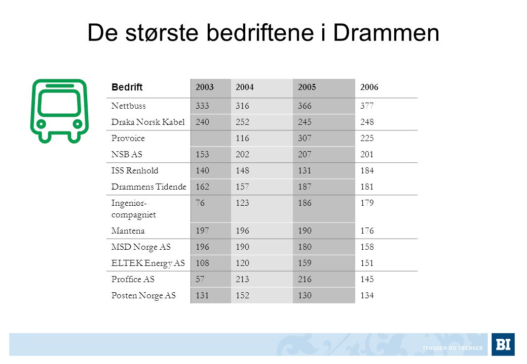 De største bedriftene i Drammen