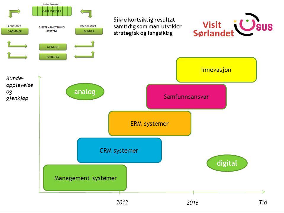 analog digital Innovasjon Samfunnsansvar ERM systemer CRM systemer