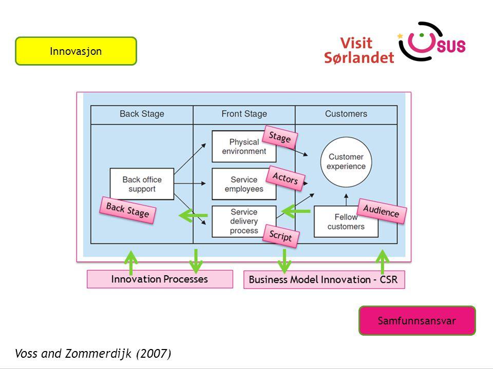 Innovasjon Samfunnsansvar Voss and Zommerdijk (2007)