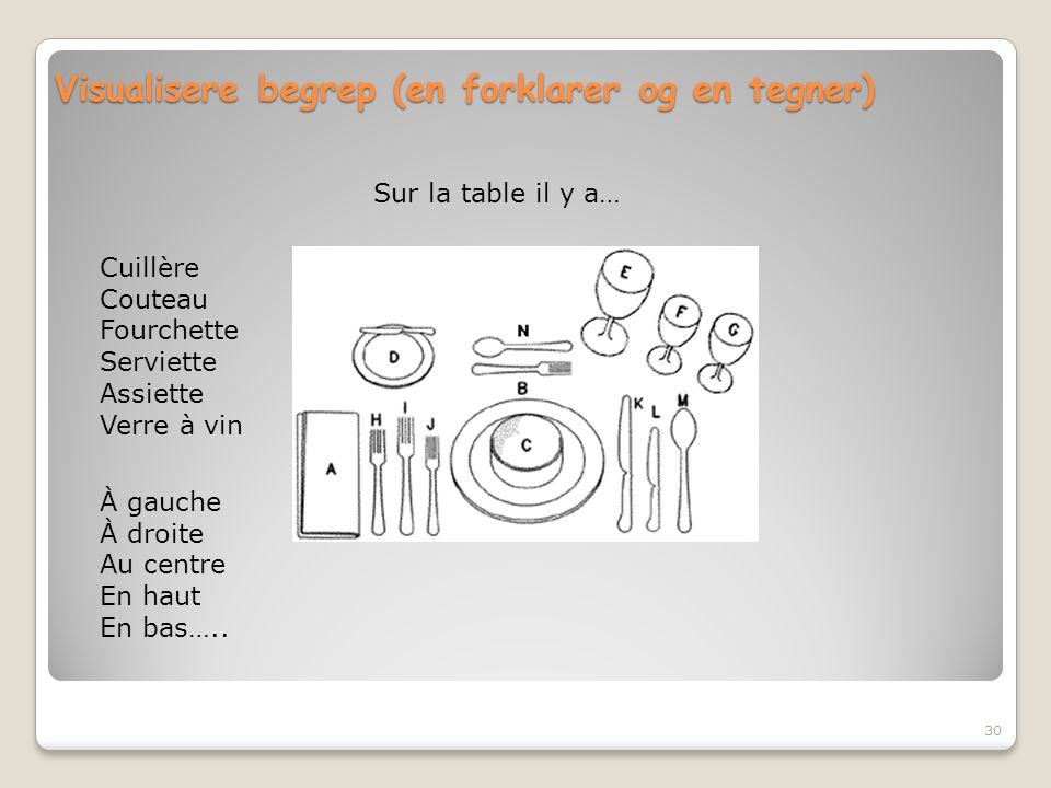 Visualisere begrep (en forklarer og en tegner)