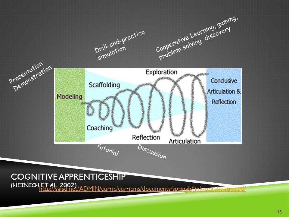 Cognitive apprenticeship (Heinich et al. 2002)