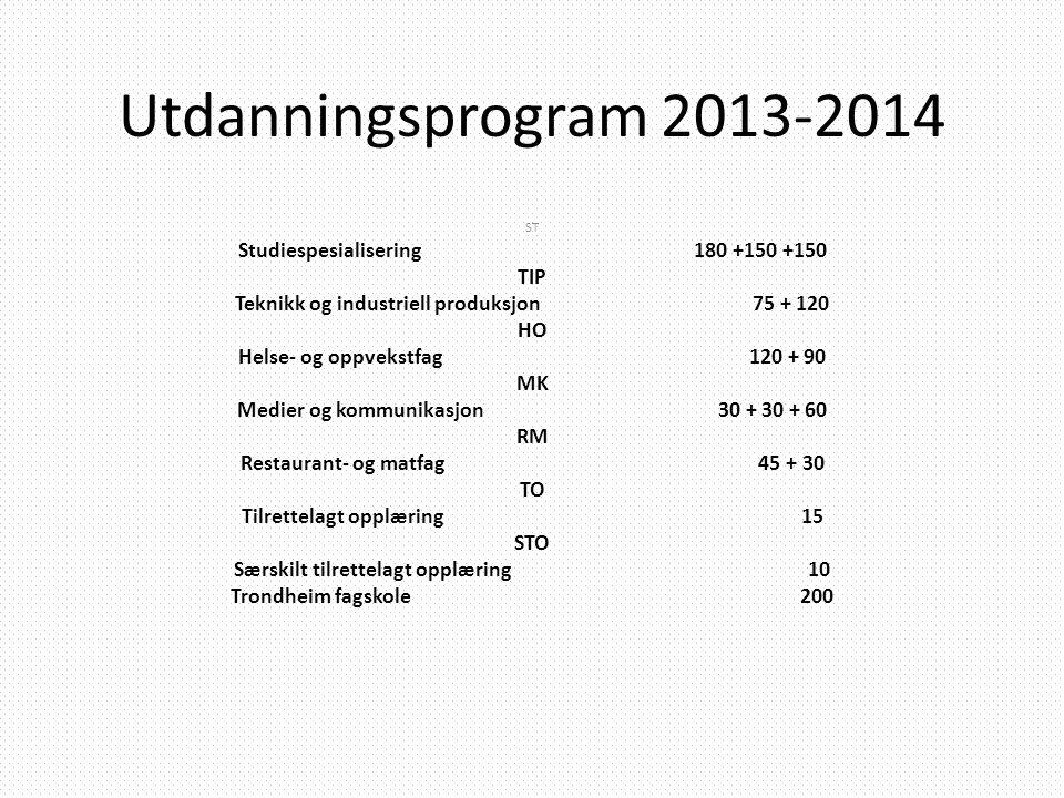 Utdanningsprogram 2013-2014 Studiespesialisering 180 +150 +150 TIP