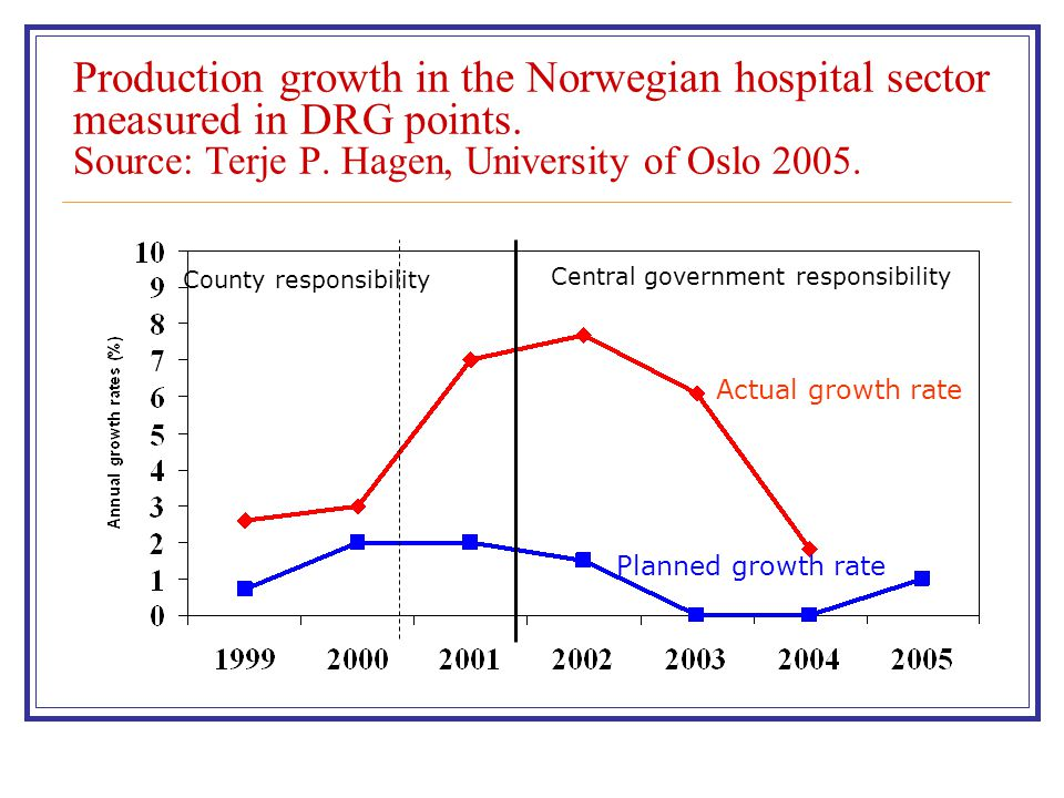 Production growth in the Norwegian hospital sector measured in DRG points. Source: Terje P. Hagen, University of Oslo 2005.