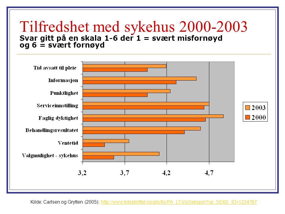 Tilfredshet med sykehus 2000-2003 Svar gitt på en skala 1-6 der 1 = svært misfornøyd og 6 = svært fornøyd