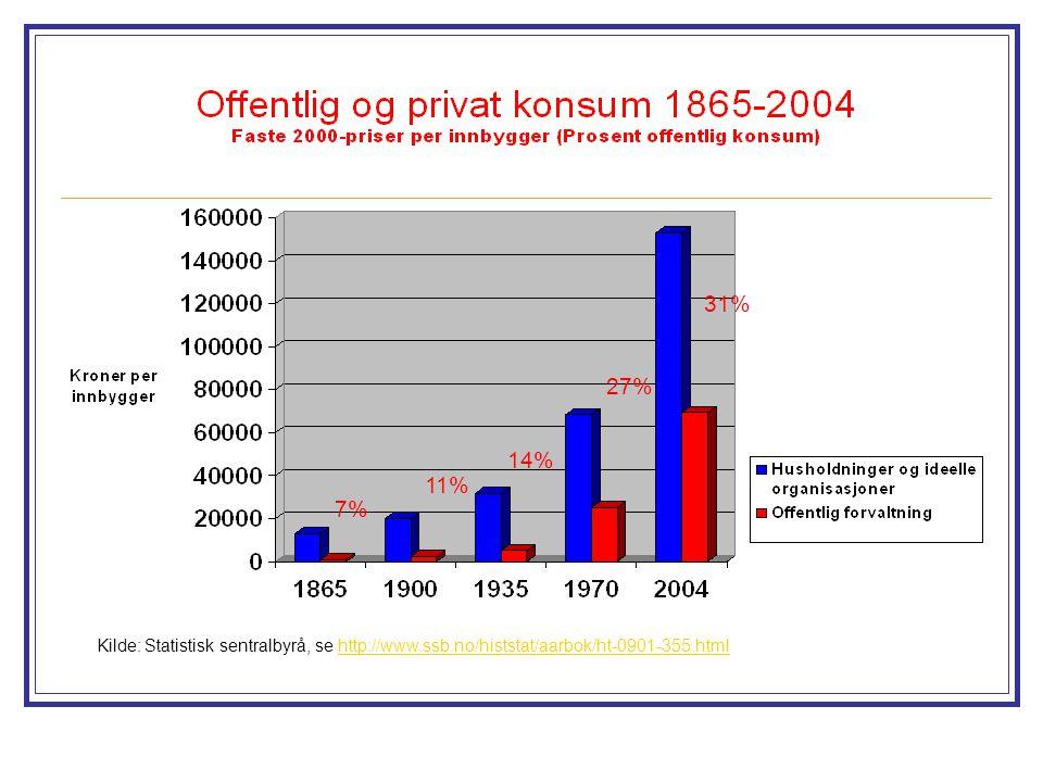 31% 27% 14% 11% 7% Kilde: Statistisk sentralbyrå, se http://www.ssb.no/histstat/aarbok/ht-0901-355.html.