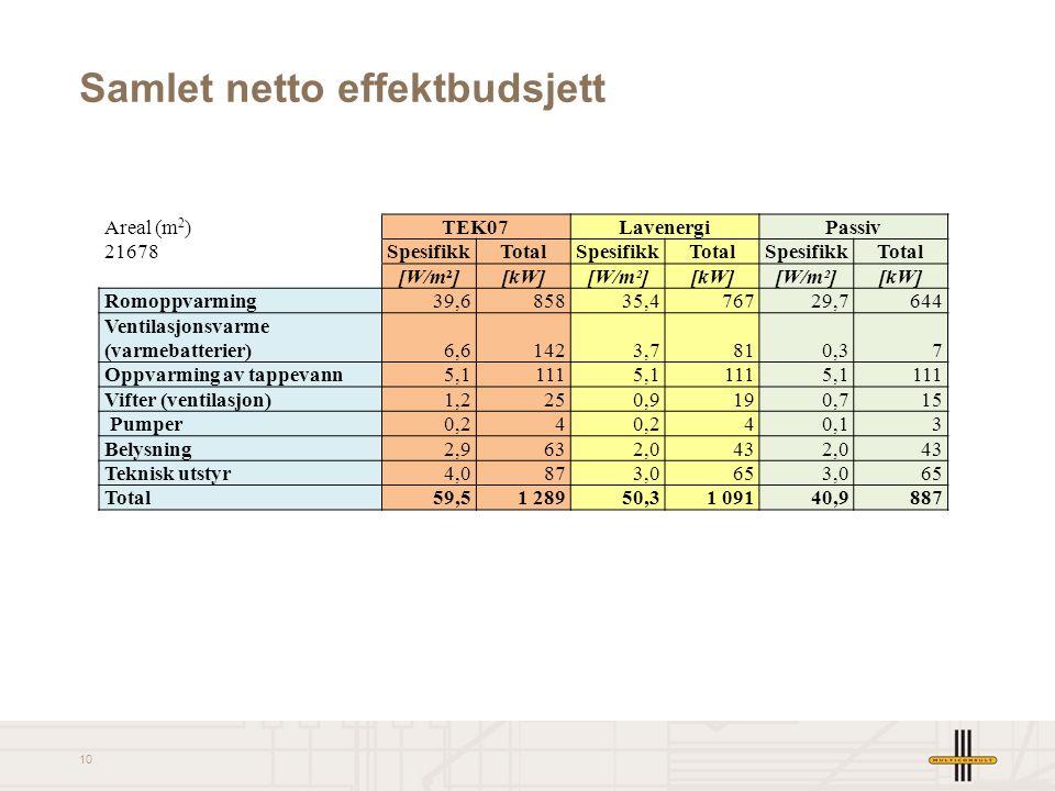 Samlet netto effektbudsjett