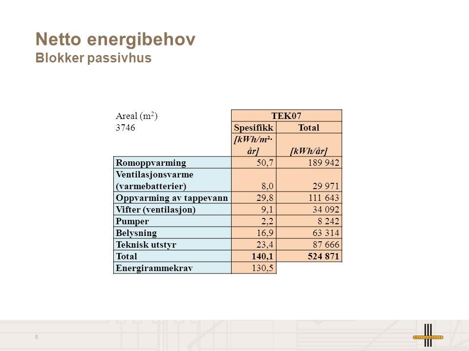 Netto energibehov Blokker passivhus