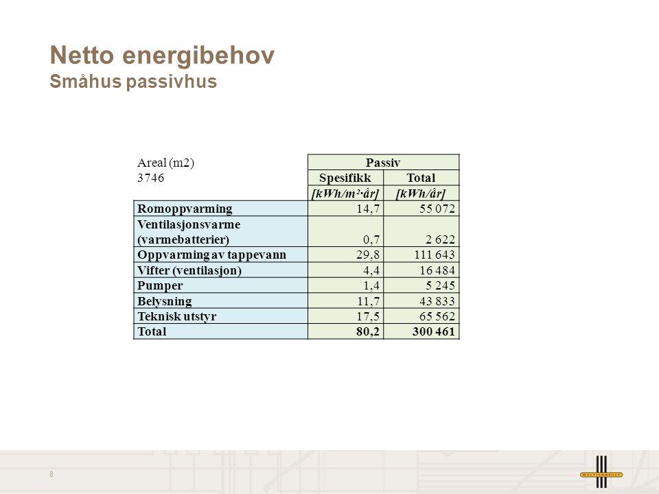 Netto energibehov Småhus passivhus