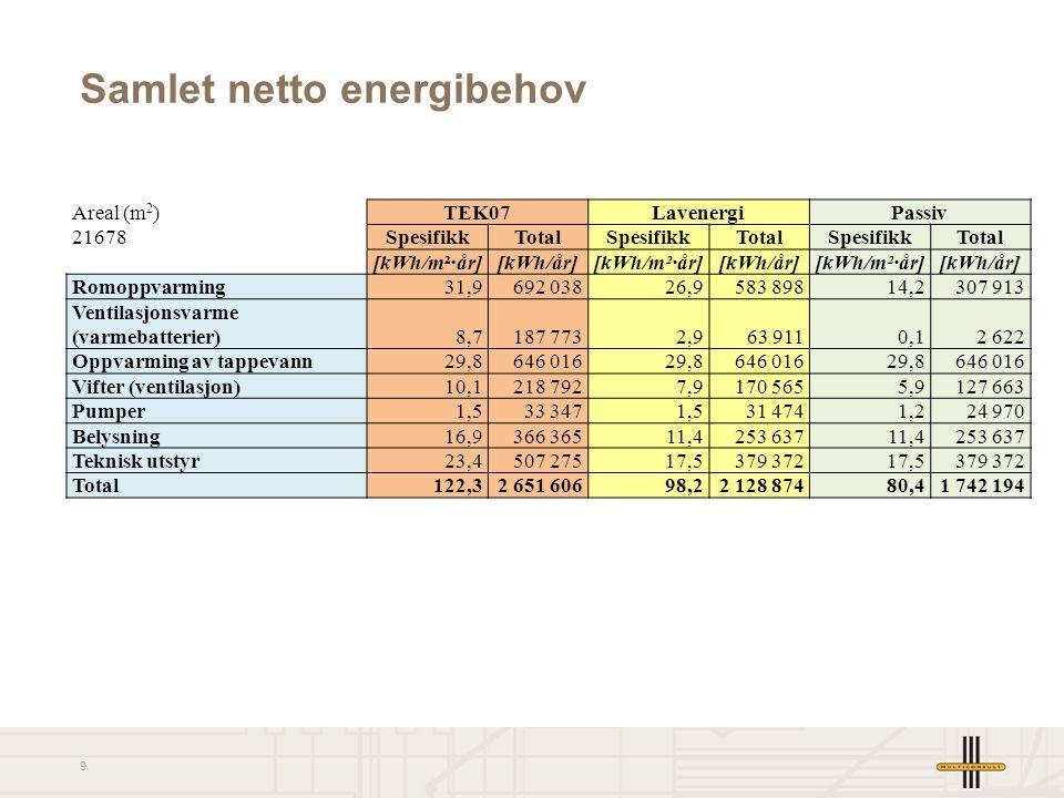 Samlet netto energibehov