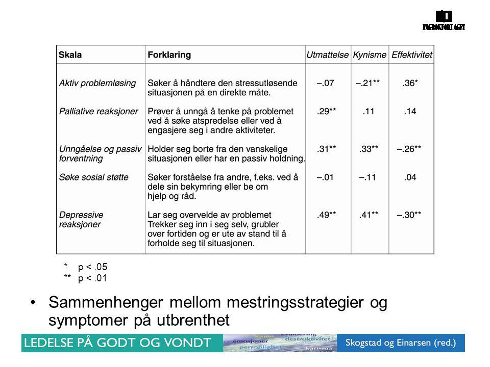 Sammenhenger mellom mestringsstrategier og symptomer på utbrenthet