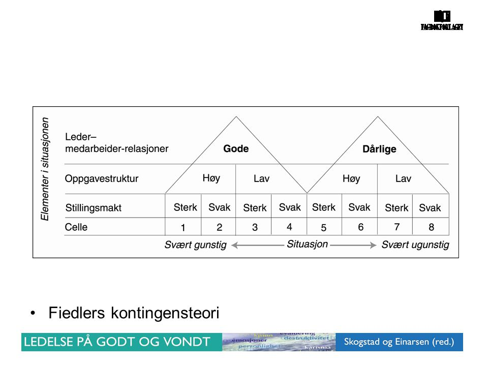 Fiedlers kontingensteori