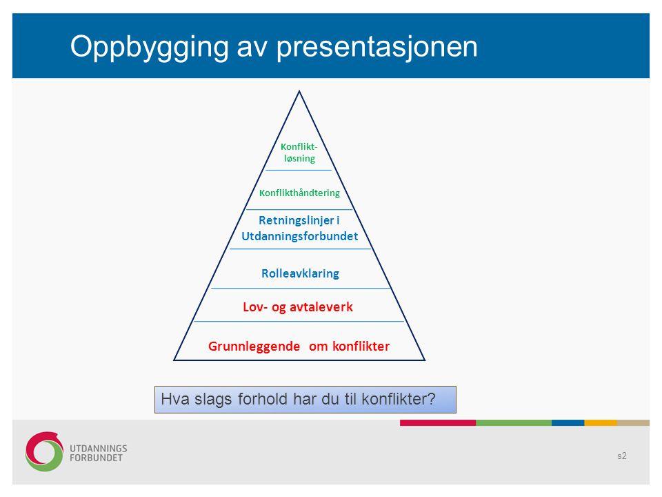 Oppbygging av presentasjonen