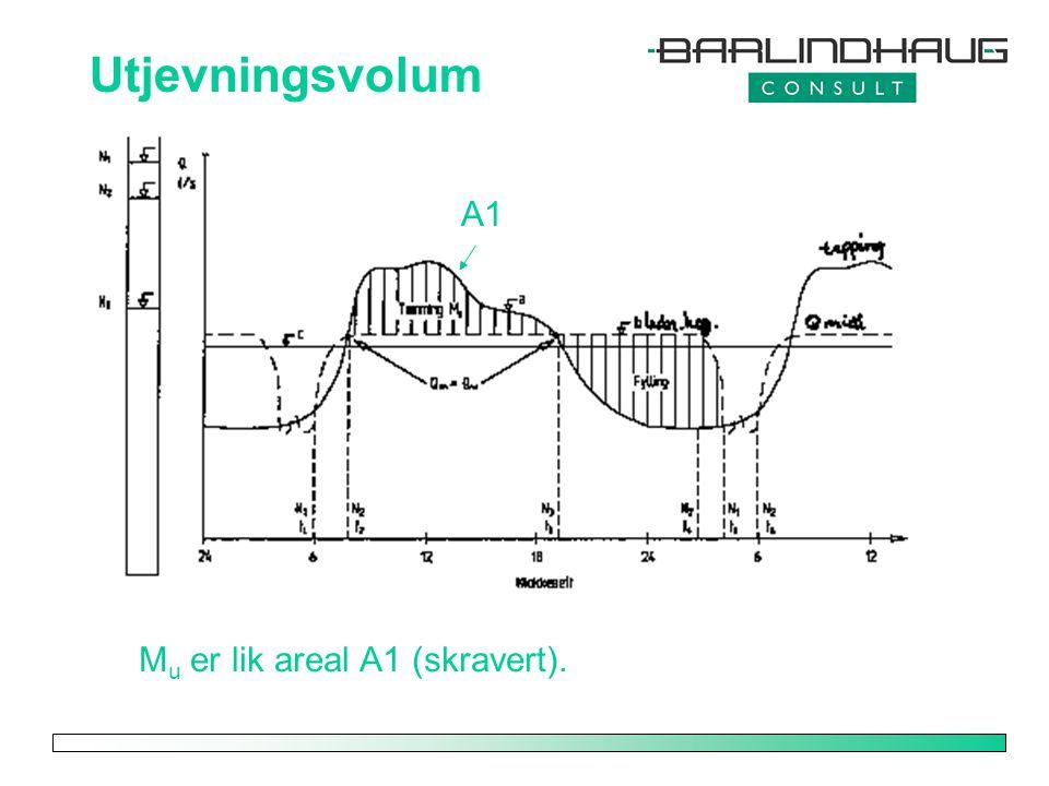Utjevningsvolum A1 Mu er lik areal A1 (skravert).