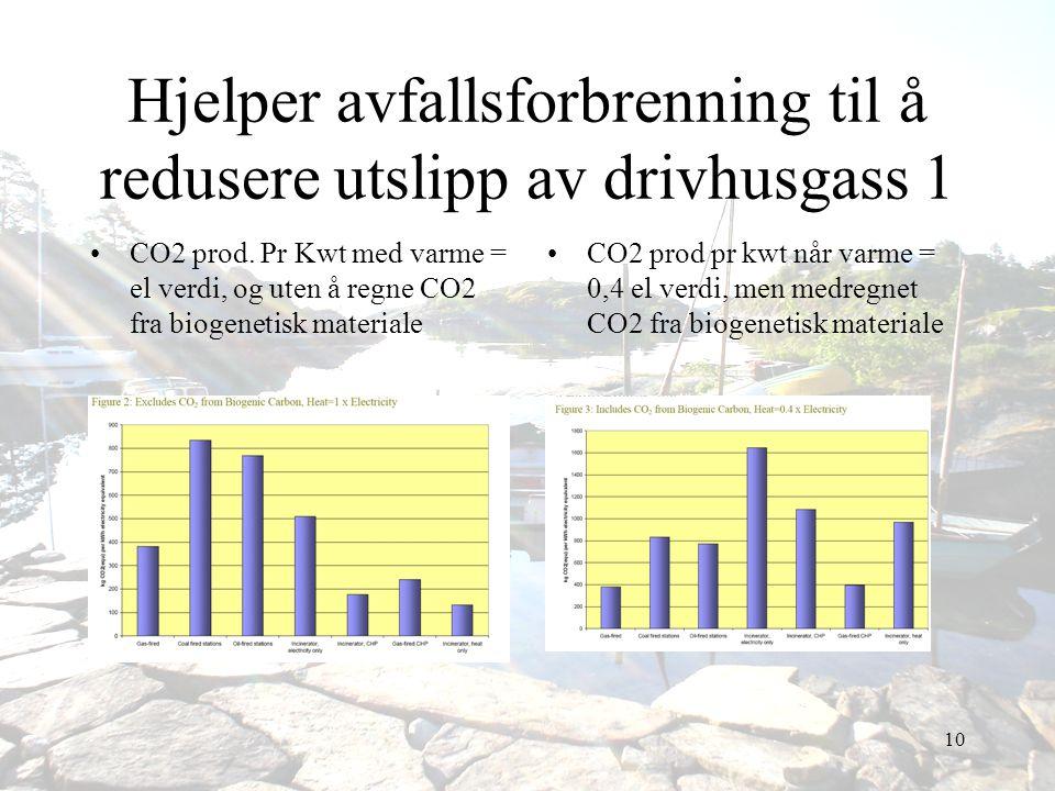 Hjelper avfallsforbrenning til å redusere utslipp av drivhusgass 1