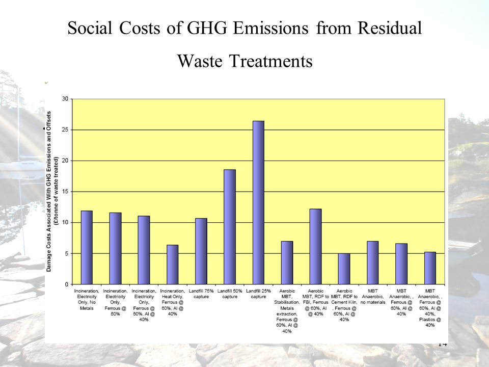 Social Costs of GHG Emissions from Residual Waste Treatments
