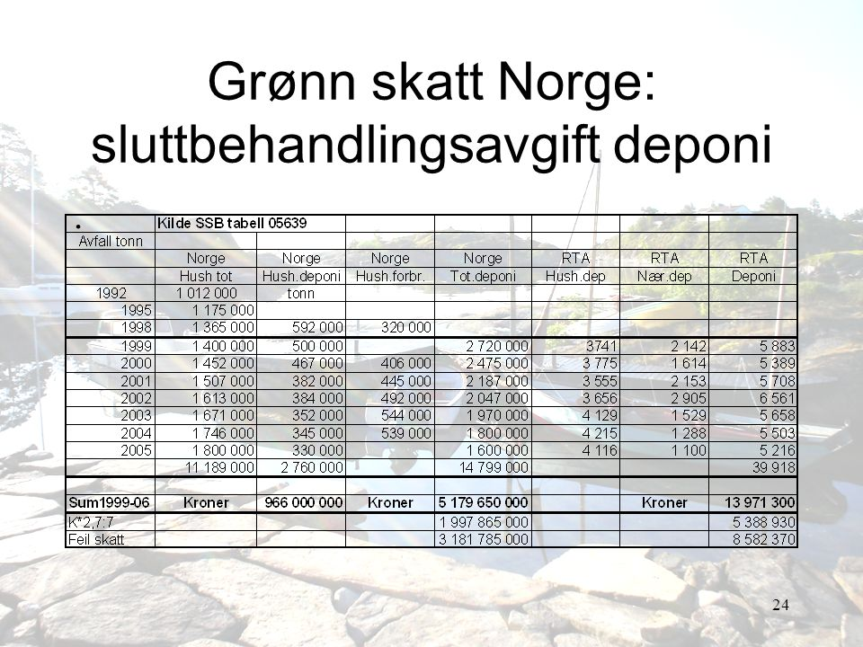 Grønn skatt Norge: sluttbehandlingsavgift deponi