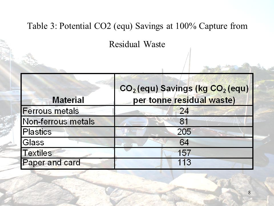 Table 3: Potential CO2 (equ) Savings at 100% Capture from Residual Waste