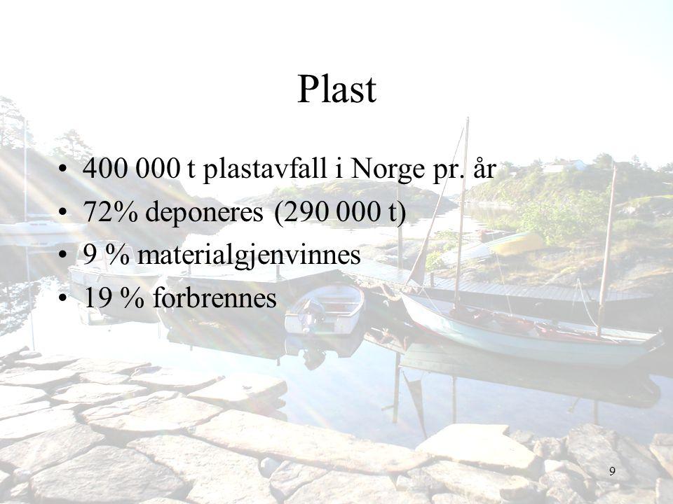 Plast 400 000 t plastavfall i Norge pr. år 72% deponeres (290 000 t)