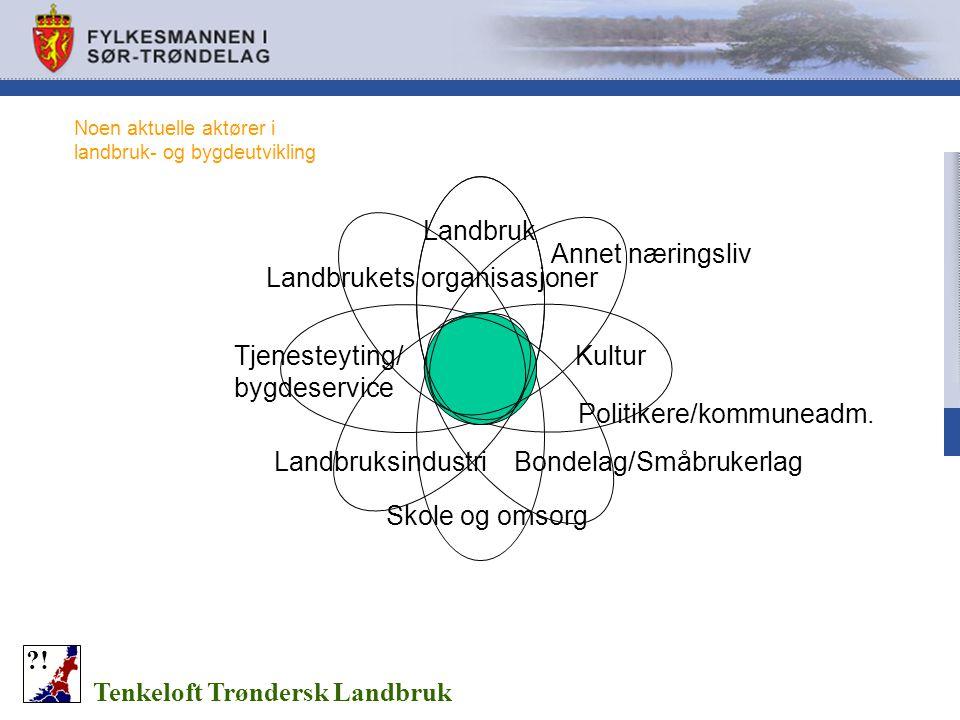 Landbrukets organisasjoner