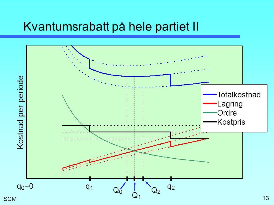 Kvantumsrabatt på hele partiet II