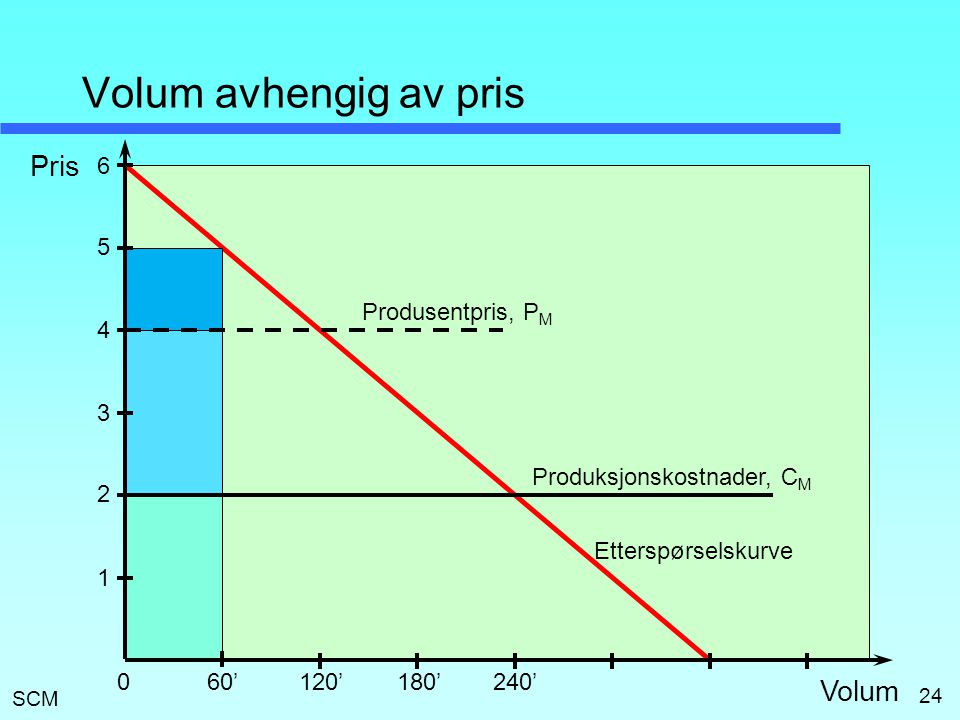Volum avhengig av pris Pris Volum 6 5 Produsentpris, PM 4 3