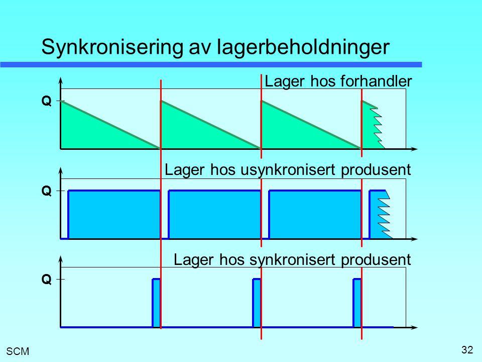 Synkronisering av lagerbeholdninger