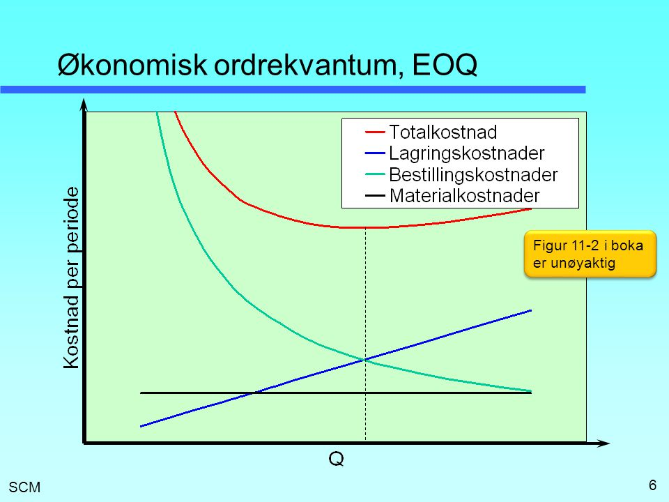 Økonomisk ordrekvantum, EOQ